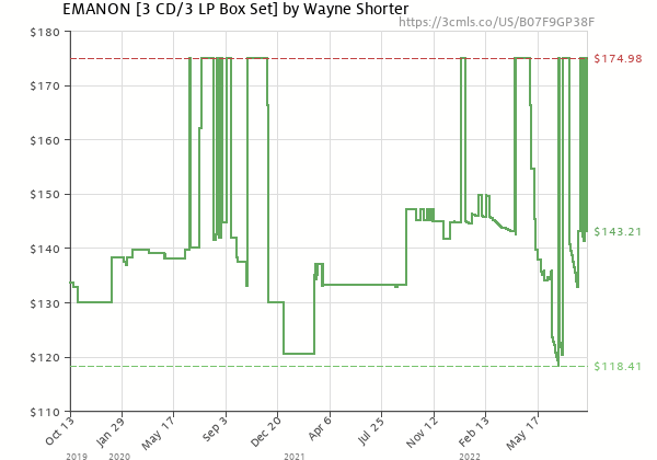 Price history of Wayne Shorter – EMANON