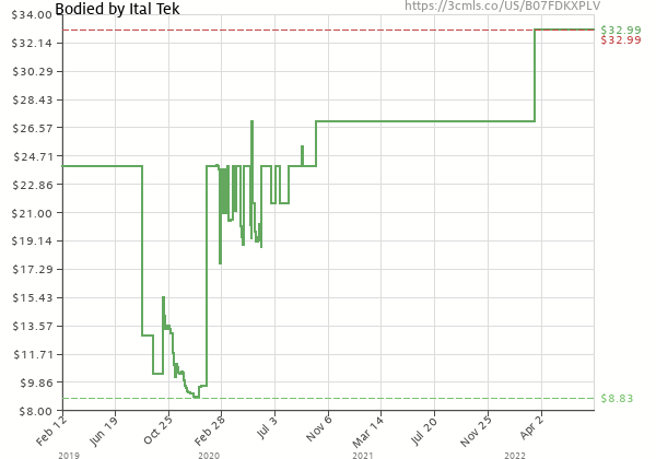 Price history of Ital Tek – Bodied
