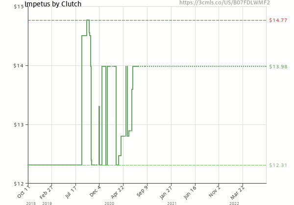 Price history of Clutch – Impetus