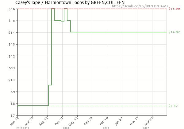 Price history of COLLEEN GREEN – Casey's Tape / Harmontown Loops