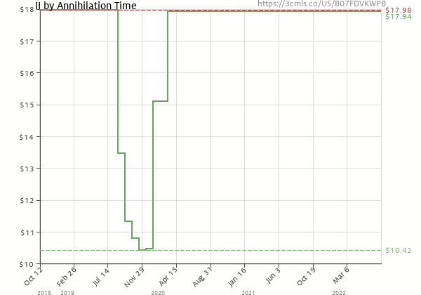 Price history of Annihilation Time – II