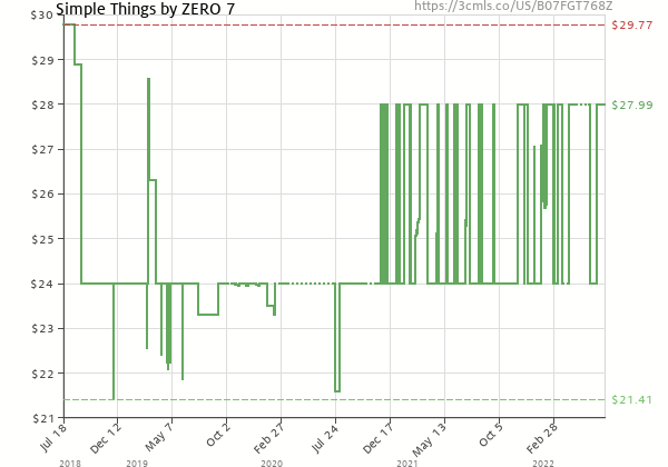 Price history of Zero 7 – Simple Things