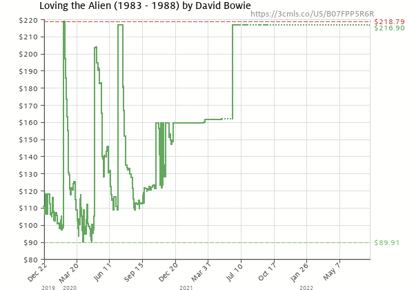 Price history of David Bowie – Loving The Alien