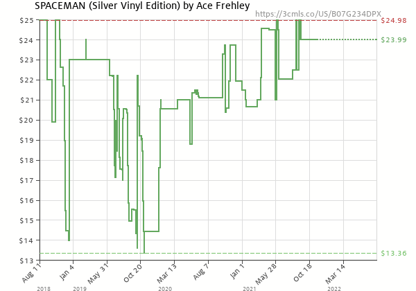 Price history of Ace Frehley – SPACEMAN Silver Edition
