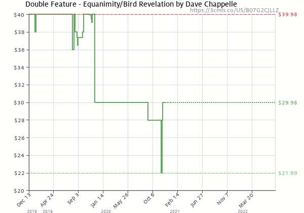 Price history of Dave Chappelle – Double Feature – Equanimity/Bird Revelation