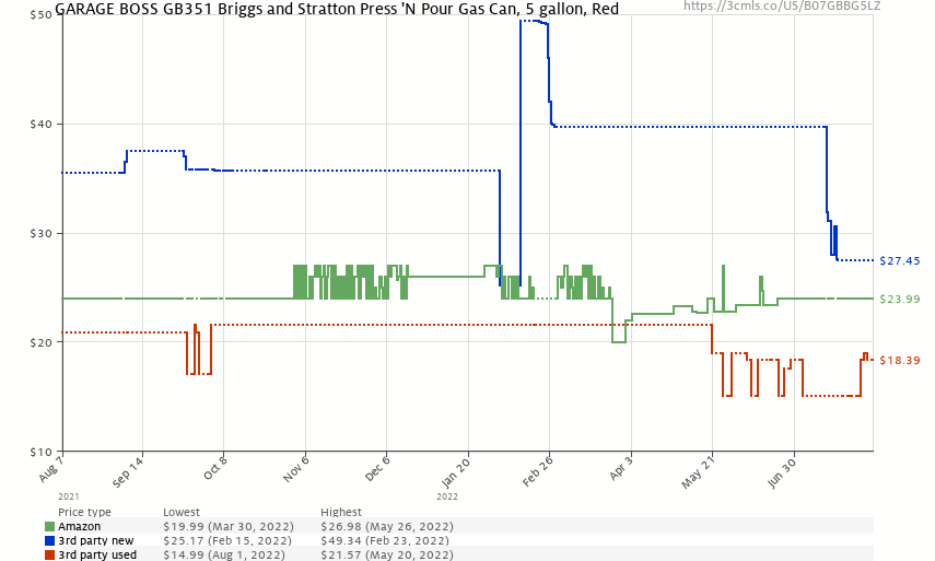 GARAGE BOSS GB351 Briggs and Stratton Press 'N Pour Gas Can, 5 gallon, Red - Price History: B07GBBG5LZ