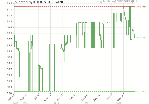 Price history of KOOL & THE GANG – Collected