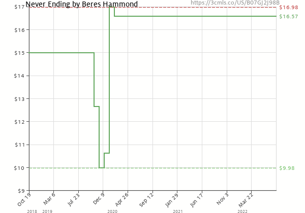 Price history of Beres Hammond – Never Ending