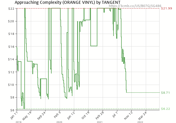 Price history of TANGENT – Approaching Complexity