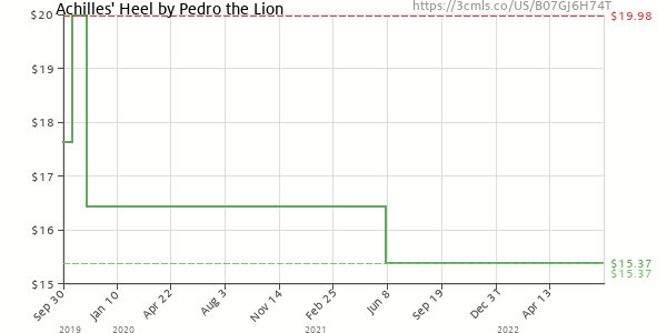 Price history of Pedro The Lion – Achilles' Heel Remastered