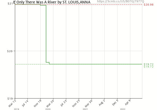 Price history of ANNA ST. LOUIS – If Only There Was A River