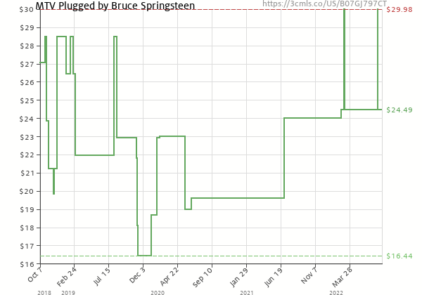 Price history of Bruce Springsteen – MTV Plugged