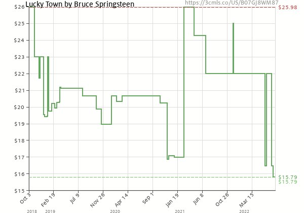 Price history of Bruce Springsteen – Lucky Town