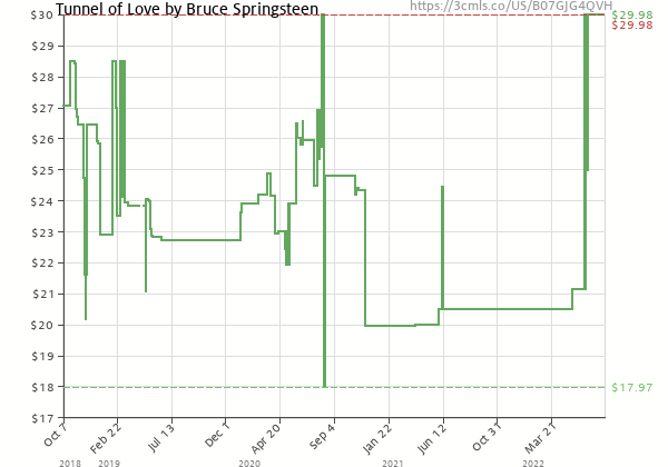 Price history of Bruce Springsteen – Tunnel of Love