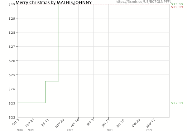 Price history of Johnny Mathis – Merry Christmas