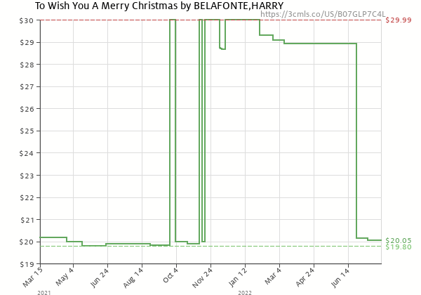 Price history of Harry Belafonte – To Wish You A Merry Christmas