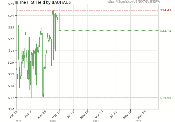 Price history of Bauhaus – In The Flat Field Bronze