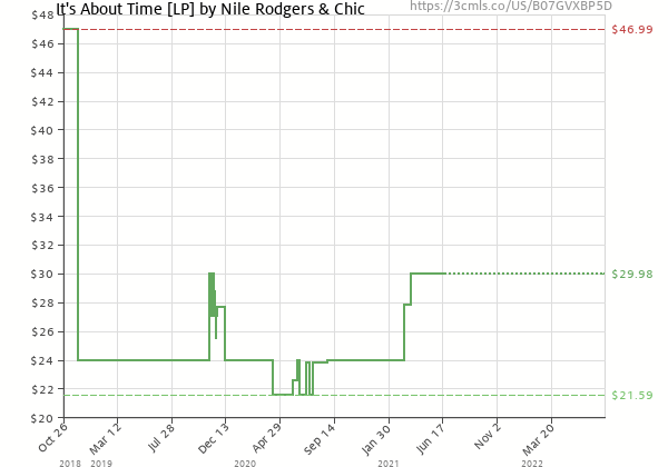 Price history of Nile Rodgers & Chic – It's About Time  [Pre-order]