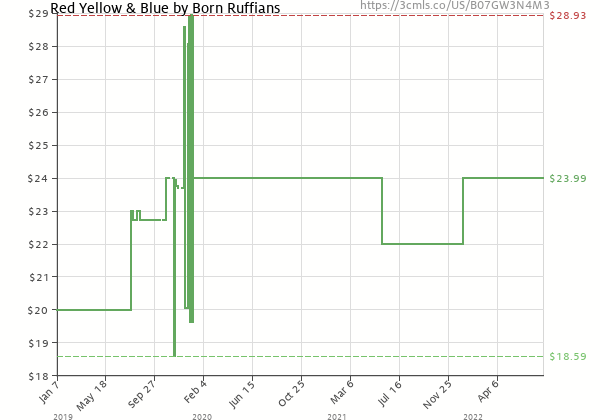 Price history of BORN RUFFIANS – Red Yellow & Blue