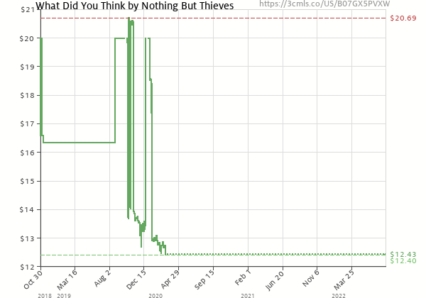 Price history of Nothing But Thieves – What Did You Think