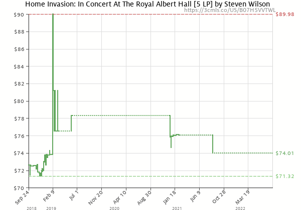 Price history of Steven Wilson – Home Invasion: In Concert At The Royal Albert Hall  [Pre-order]