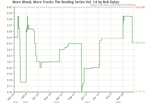 Price history of Bob Dylan – More Blood, More Tracks: The Bootleg Series Vol. 14