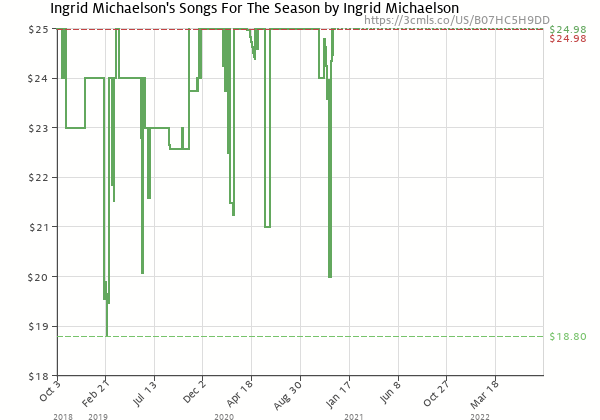 Price history of Ingrid Michaelson – Ingrid Michaelson's Songs For The Season