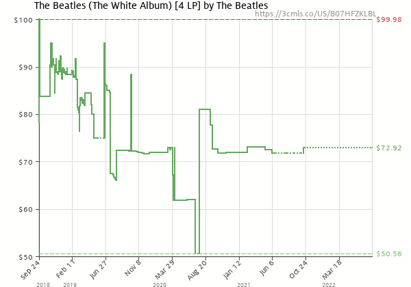 Price history of The Beatles – The Beatles The White Album