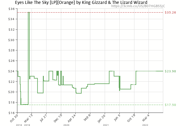 Price history of King Gizzard & The Lizard Wizard – Eyes Like The Sky Orange