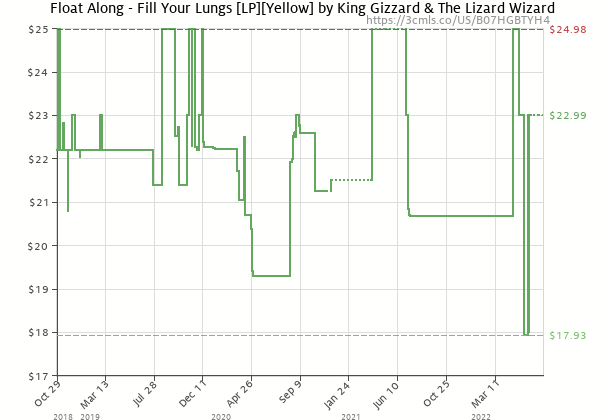 Price history of King Gizzard & The Lizard Wizard – Float Along – Fill Your Lungs Yellow