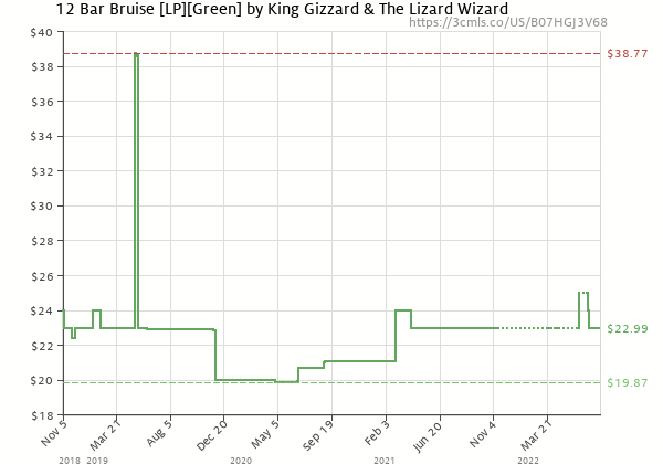 Price history of King Gizzard & The Lizard Wizard – 12 Bar Bruise Green