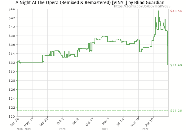 Price history of Blind Guardian – A Night At The Opera Remixed & Remastered  [Pre-order]