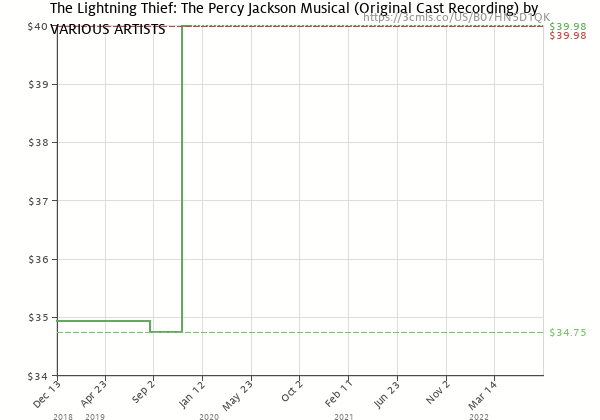 Price history of The Lightning Thief – the Percy Jackson Musical – The Lightning Thief – The Percy Jackson Musical Original Cast Rec.