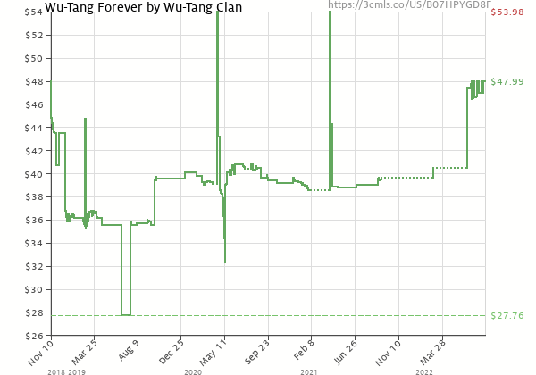 Price history of Wu-Tang Clan – Wu-Tang Forever