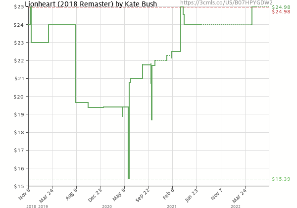 Price history of Kate Bush – Lionheart 2018