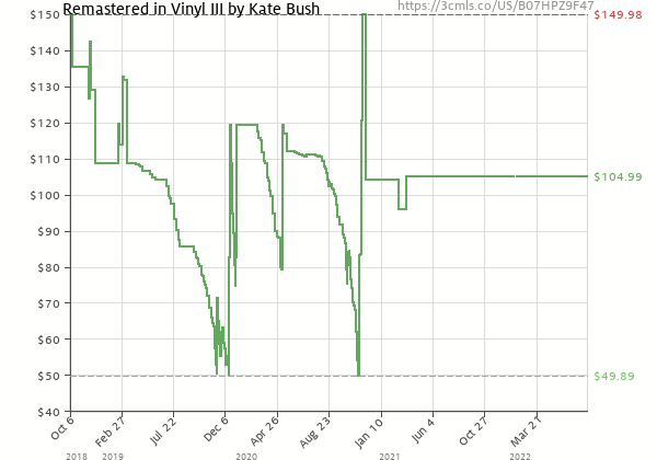 Price history of Kate Bush – Remastered In III