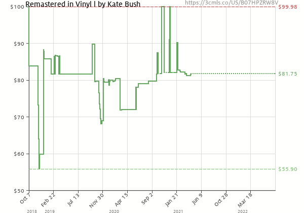 Price history of Kate Bush – Remastered In I