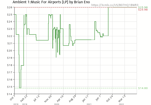 Price history of Brian Eno – Ambient 1:Music For Airports