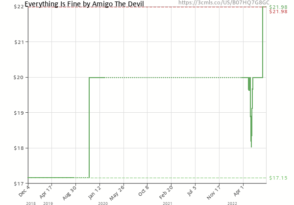 Price history of Amigo The Devil – Everything Is Fine  [Pre-order]
