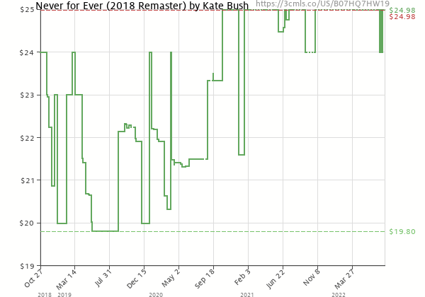 Price history of Kate Bush – Never For Ever 2018