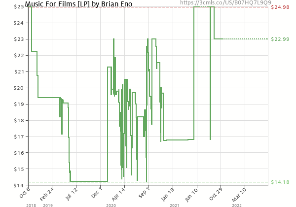 Price history of Brian Eno – Music For Films