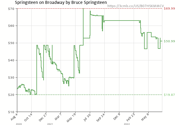Price history of Bruce Springsteen – Springsteen on Broadway  [Pre-order]