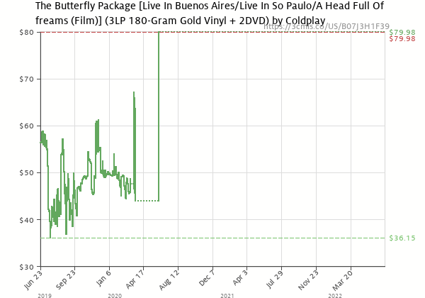 Price history of Coldplay – The Butterfly Package Live In Buenos Aires/Live In São Paulo/A Head Full Of Dreams Film Gold  [Pre-order]
