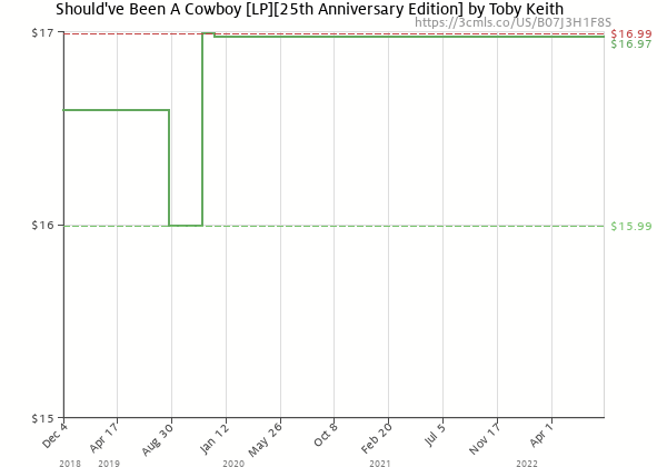 Price history of Toby Keith – Should've Been A Cowboy  [Pre-order]