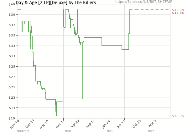 Price history of The Killers – Day & Age Deluxe  [Pre-order]