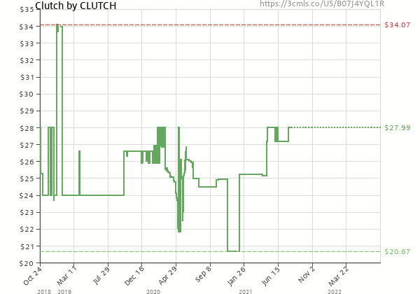 Price history of Clutch – Clutch  [Pre-order]