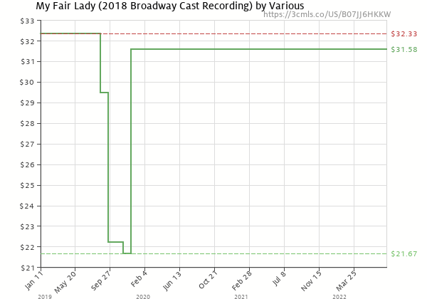 Price history of Various – My Fair Lady 2018 Broadway Cast Recording  [Pre-order]