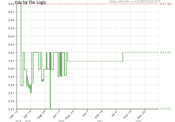 Price history of The Logic – Ysiv  [Pre-order]