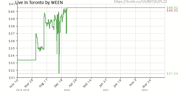 Price history of Ween – Live In Toronto  [Pre-order]