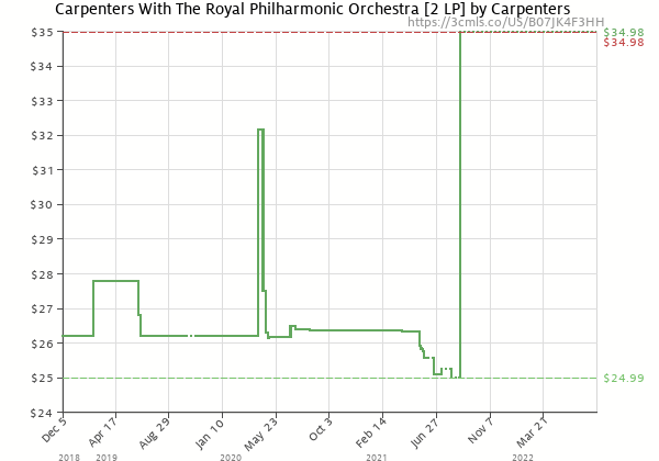 Price history of Carpenters – Carpenters With The Royal Philharmonic Orchestra  [Pre-order]